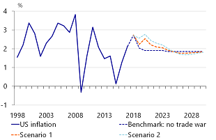 Figure 6: US inflation in our two trade war scenarios
