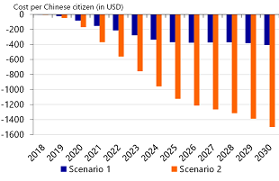 Figure 8: Cumulative costs per Chinese citizen