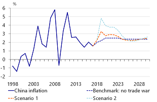 Figure 9: Chinese inflation spikes in 2019