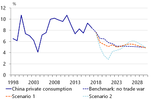 Figure 10: Chinese private consumption takes a hit