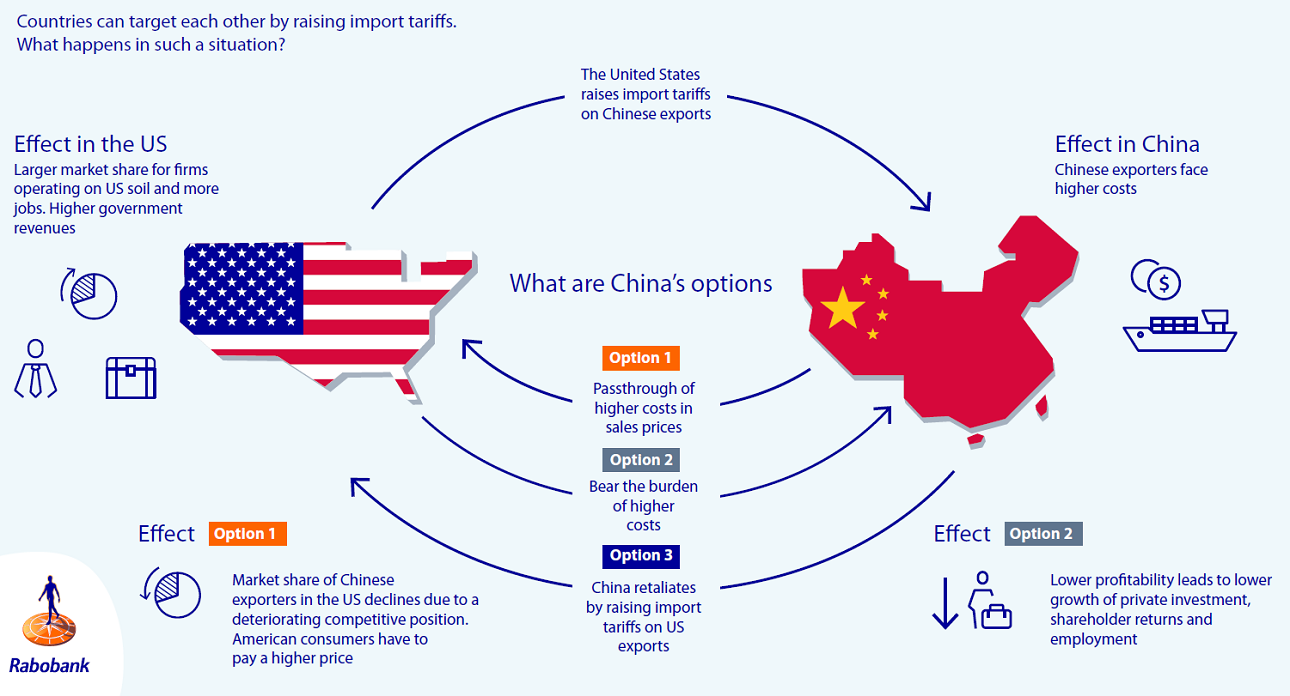 Re-assessing the US-China trade war - RaboResearch