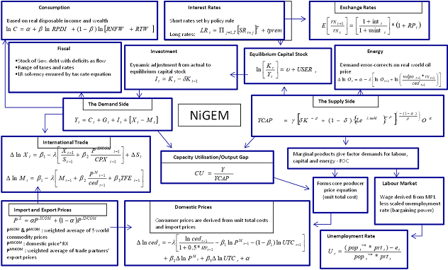 Figure 4: Stylized overview of NiGEM