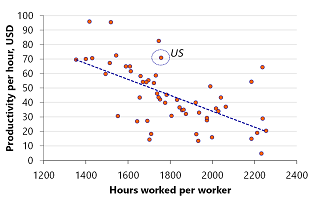 Figure 7: Trade-off between productivity and hours worked per country