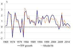 Figure 8: Rabobank US TFP model has a solid fit