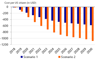 Figure 12: Costs per American citizen