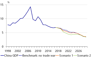 Figure 16: Impact of the trade war on Chinese economic growth