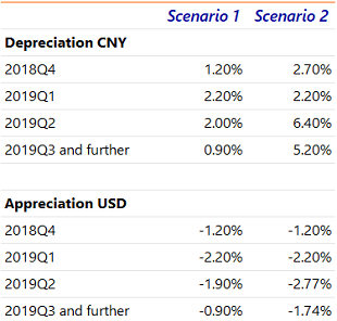 Table A.2: Exogenous CNY assumptions