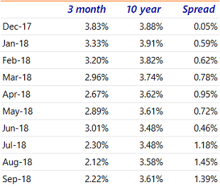 Table A.3: Term spreads Chinese government bonds