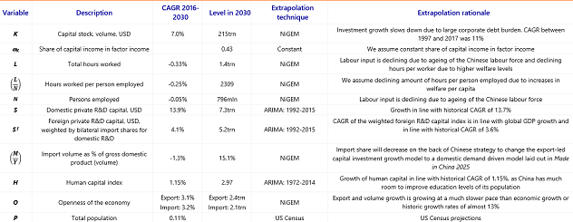 Table A.5: Assumptions China TFP model: scenario no trade war