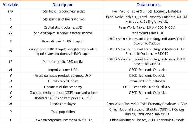 Table 4: Description of variables and data sources China TFP model