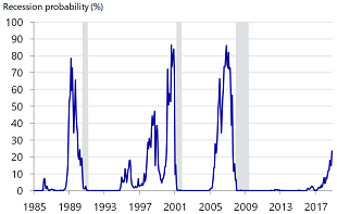 Figure 1: Probability of a recession at 17 month horizon