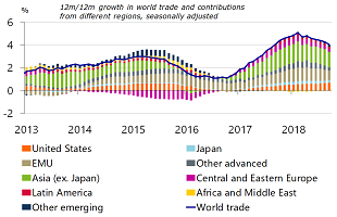 Figure 2: World trade volume slows in 2018