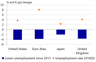 Figure 3: Tight labour markets in advanced economies