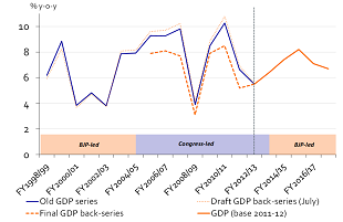 Figure 1: Final GDP back-series show significantly lower growth during UPA period