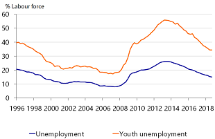 Figure 2: Unemployment down but still high
