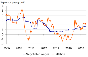 Figure 4: Wage growth on the rise