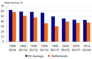 Figure 1: Steady decline in voter turnout for EP elections