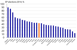 Figure 2: Significant differences between voter turnout among EU countries