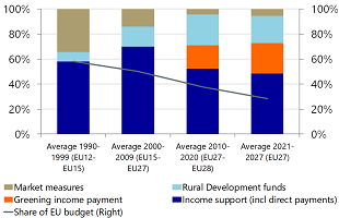 Figure 3: The total CAP budget is decreasing and changing in composition