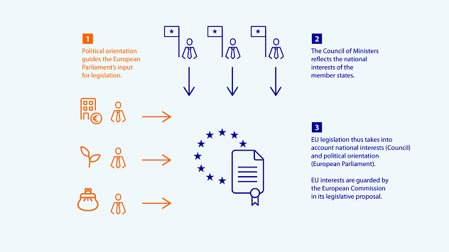 Infographic 1: Both national interests and political orientation influence new legislation