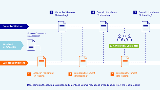 Infographic 2: Co-decision has become the standard legislative procedure in the European Union