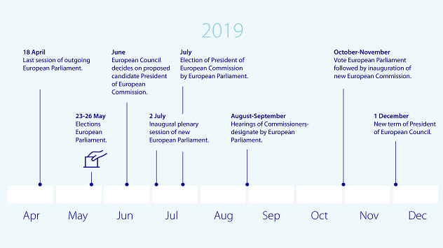 Infographic 3: Elections for European Parliament, timeline and key events