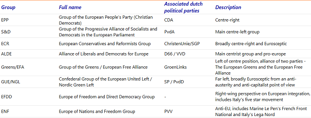 Table 1: The eight political groups in the European Parliament