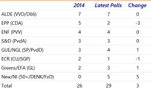 Table 2: New Dutch parties will enter the European Parliament