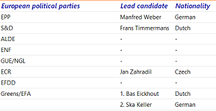 Table 4: Several groups have nominated their lead candidate(s)