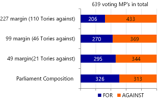 Figure 1:Votes on the Brexit deal