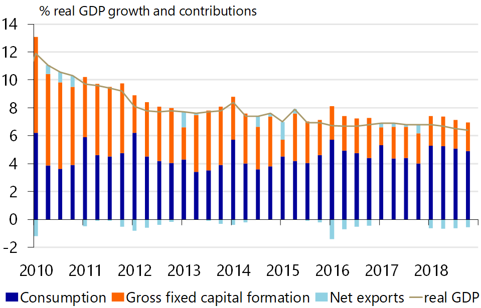 China: Cooling economy induces policymakers to fire up the