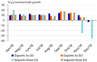 Figure 5: China's exports to US fall in December