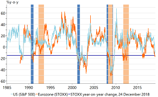 Figure 1: Eurozone and US equity markets and recessions