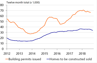 Figure 1: Number of building permits is stagnating, so production of new-build homes is lagging