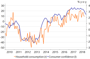 Figure 2: Waning consumer confidence after (cyclical) peak