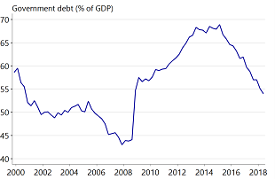 Figure 5: Dutch government debt is declining rapidly, which forms a buffer for harder times