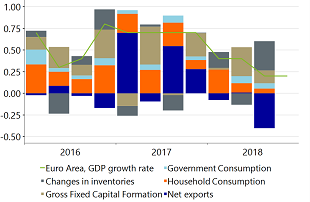 Figure 2: Net exports were the biggest drag on Eurozone economic growth in Q3