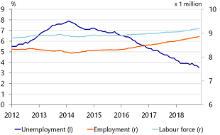Figure 1: The labour market is ever-tightening