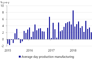 Figure 4: Slowdown in manufacturing production