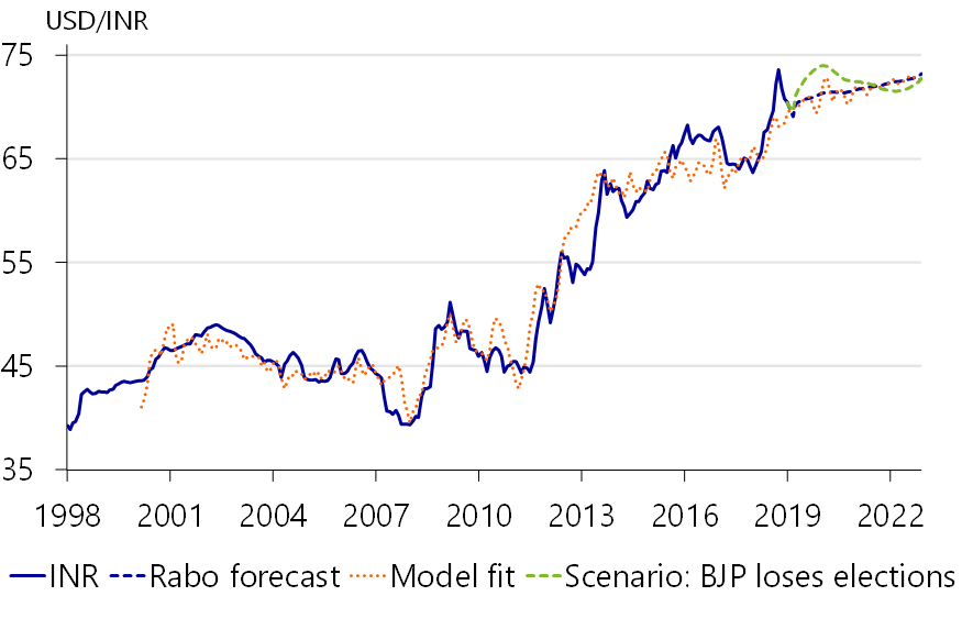 India: 2019 Economic Outlook - RaboResearch