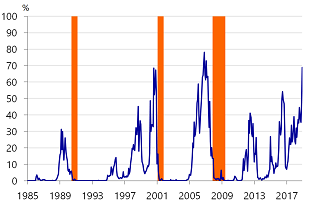 Figure 2: Probability of recession at 17 month horizon (based on adjusted 12m-10y spread)