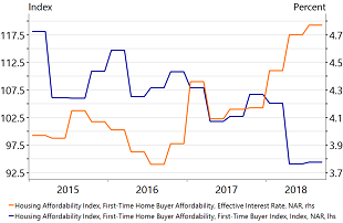 Figure 3: Rising interest rates are reducing housing affordability