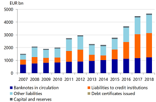 Figure 1b: Liabilities on the consolidated balance sheet 2007 – 2018 of the Eurosystem