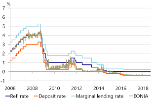 Figure 2: The ECB interest rate corridor and EONIA