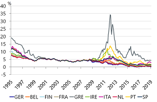 Figure 3: Effective yield on EMU-government debt (%, 1999 – 2018)