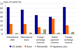 Figure 4: The international position of the largest currencies (2017)