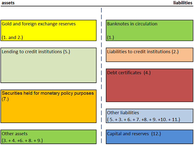 Figure 7: reducing liquidity by bond issuance, keeping the balance sheet constant