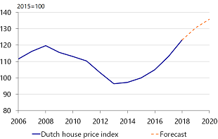Figure 2: House prices continue to rise