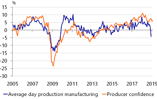Figure 4: Shrinking manufacturing production