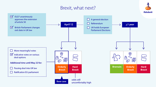 Figure 2: Where does Brexit go to from here?